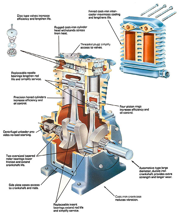 saylor beall vt 735 80 tank mounted vertical air compressor saylor beall air compressor faqs