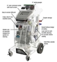 Picture of Recovery/Recycle/Recharge AC Machine Commander2000 R134a - Mastercool Fully Automatic